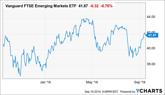 Vanguard FTSE Emerging Markets ETF: A Long-Term Play