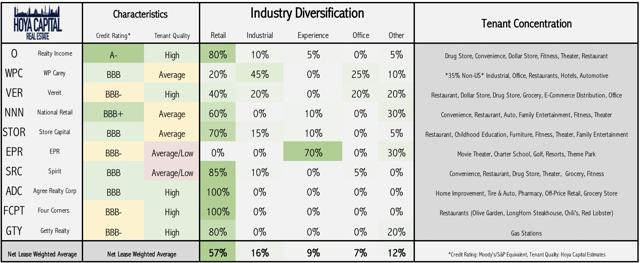 net lease REITs industry diversification