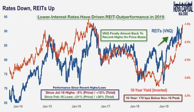 rates down, reits up