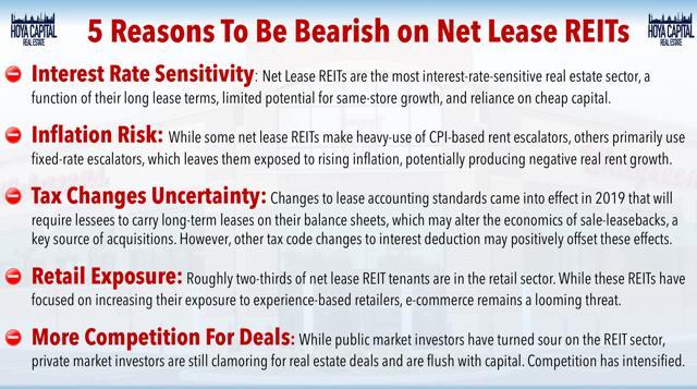 bearish net lease REITs