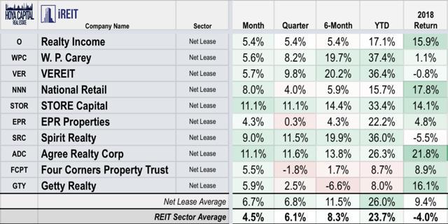 net lease REIT performance 2019