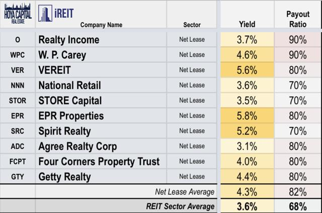dividends REITs
