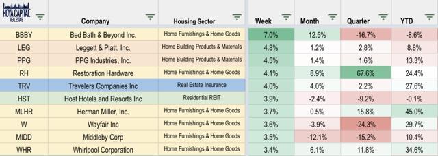 homebuilding ETFs