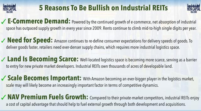 bullish industrial reits