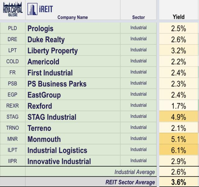 dividends industrial REITs