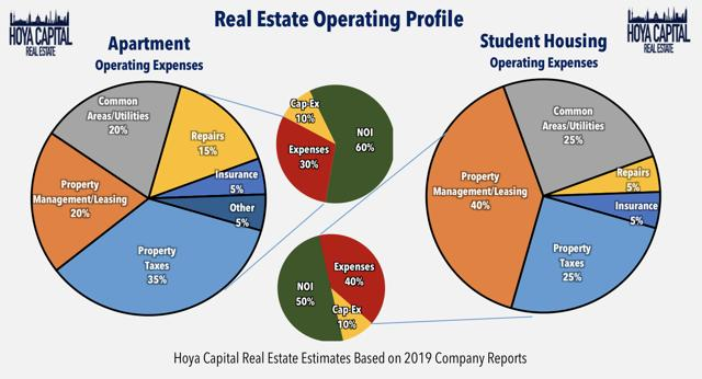 student housing operating profile reits