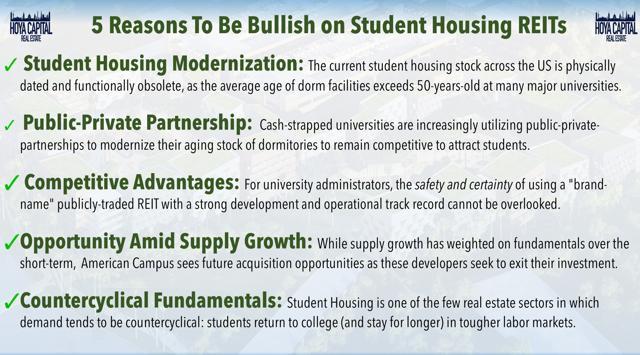bullish student housing