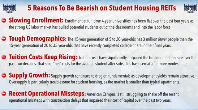 bearish student housing