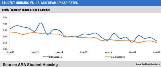 student housing cap rates
