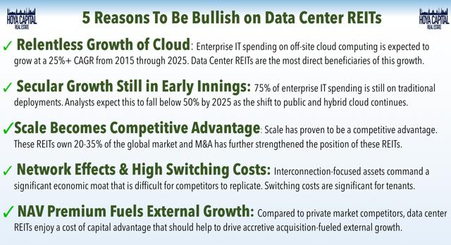 bullish data centers