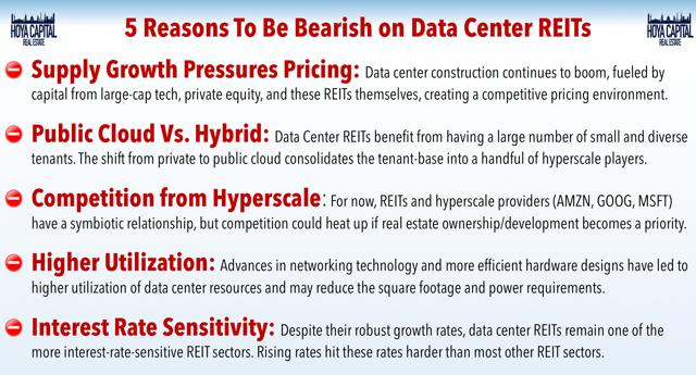 bearish data centers