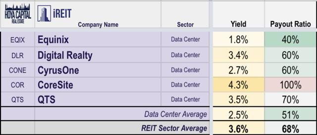 dividends data center REITs