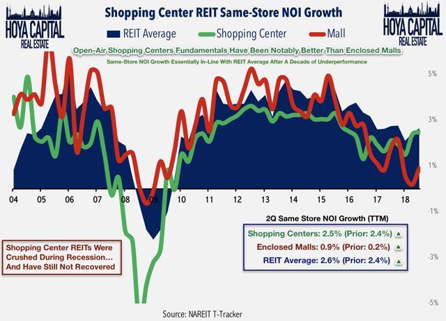 shopping center REIT NOI growth