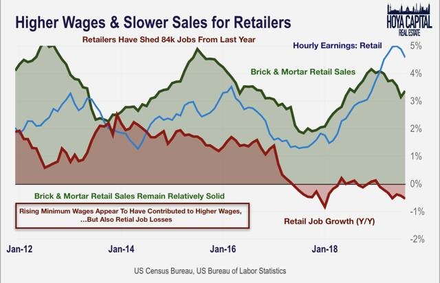 minimum wage retail