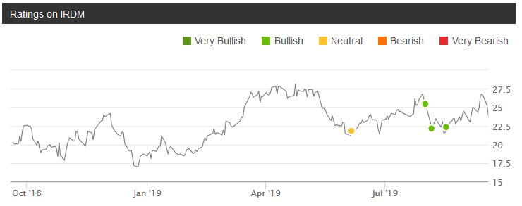 Iridium Is Still A Buy After Winning Big Defense Contract And Despite Cut To Broadband Guidance