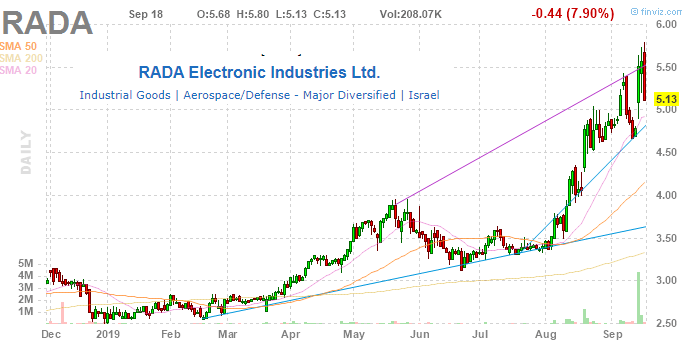 Buy RADA Electronic Industries: Counter-Drone Radar Systems Powering Growth