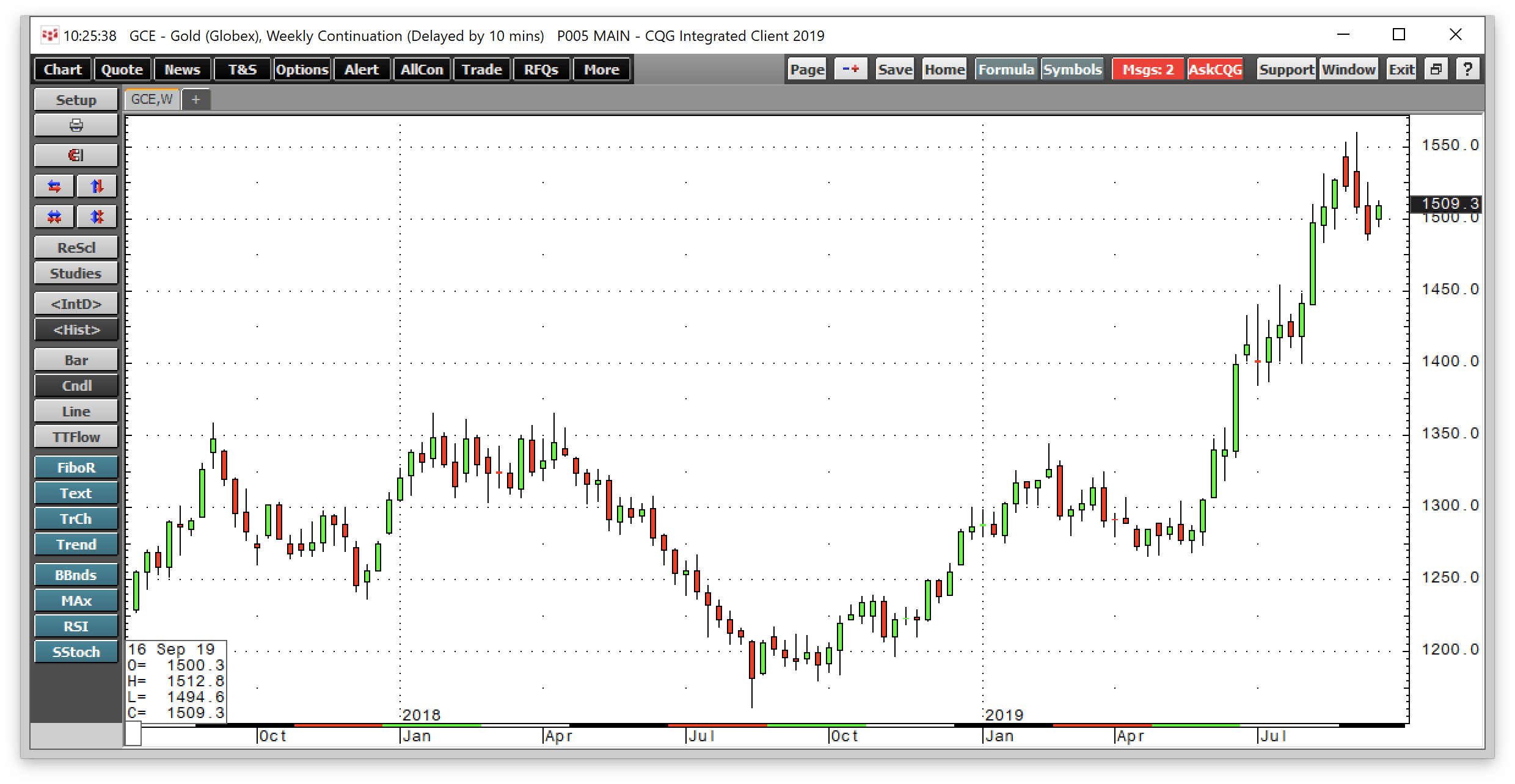 Buying The Dip In Gold With CEF