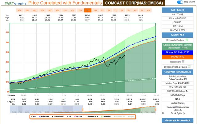 CMCSA FAST Graph