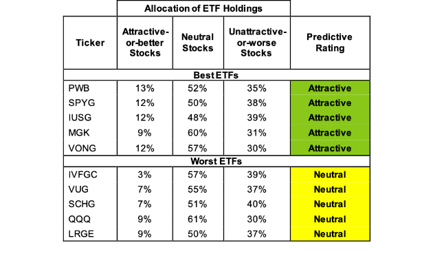 Best And Worst Q3 2019: Large-Cap Growth ETFs And Mutual Funds