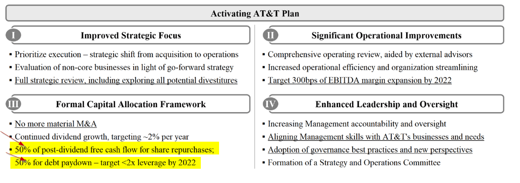 AT&T Revised Model Based On Elliott Management Plan: $59.41