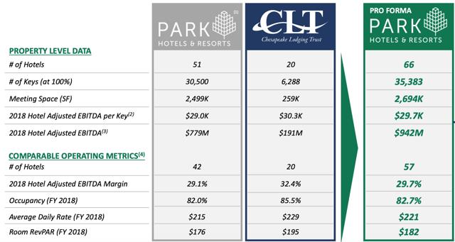 PK merger summary table