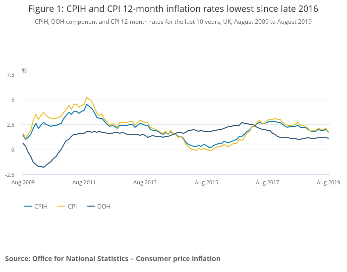 U.K. Inflation Under Control For Housing As Well As More Generally - Brexit Isn't Causing An Inflationary Spiral