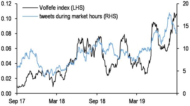 JPMorgan's Volfefe Index