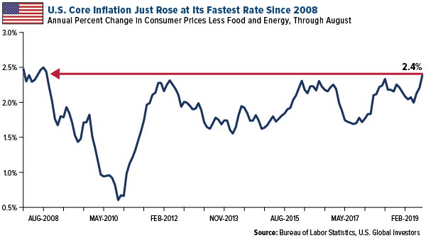 US core inflation just rose to its fastest rate since 2008