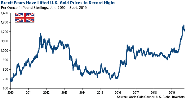 Brexit fears have lifted UK gold prices to record highs