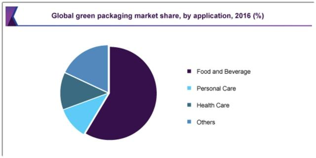 Karat Packaging Seeks IPO For Expansion Plans