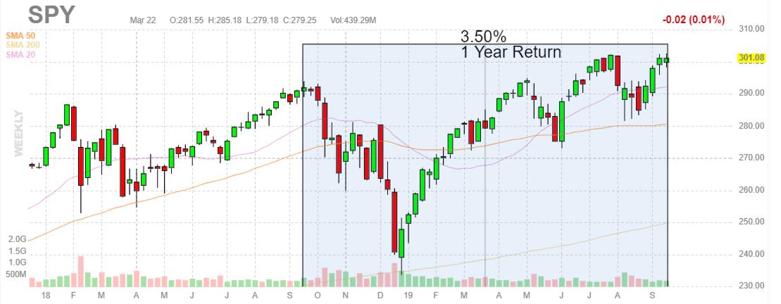 Strongest Market Timing Signals To Enhance Bull/Bear ETF Returns