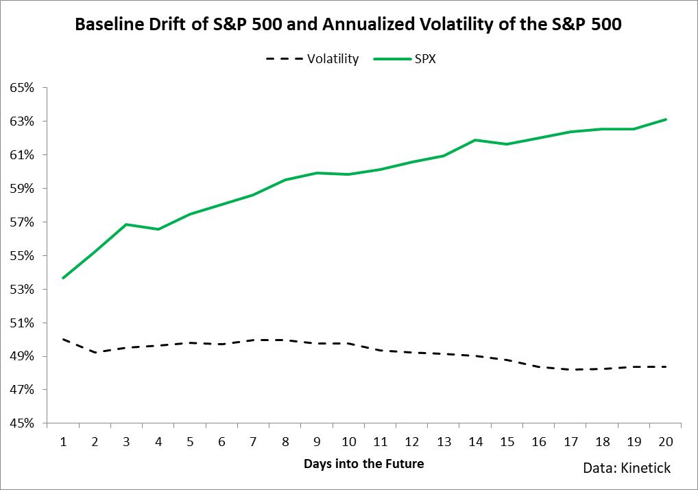 UVXY: Stay Short Volatility
