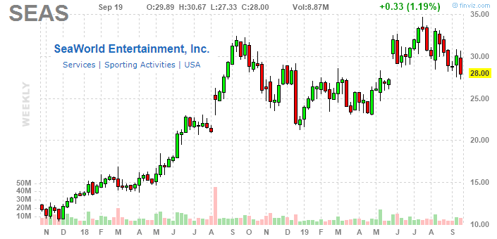 SeaWorld Entertainment: Pullback Represents A New Buying Opportunity