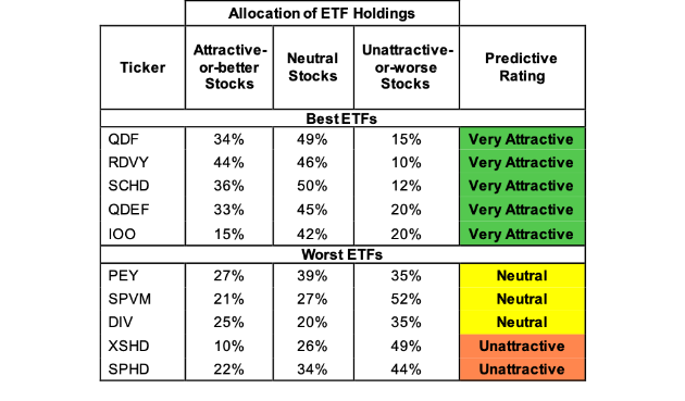 Best And Worst Q3 2019: Large-Cap Value ETFs And Mutual Funds