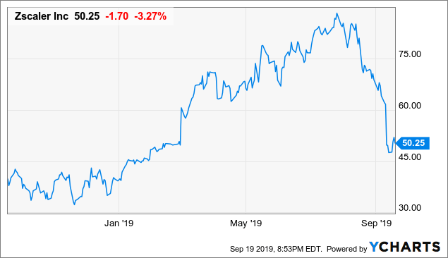 Zscaler: After Scaling Back A Bit, It's Time To Buy Again