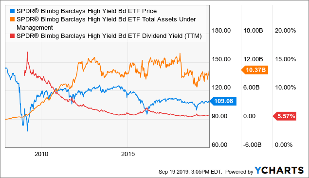JNK: CCC Bond Market Is Signaling 'Sell High Yield'