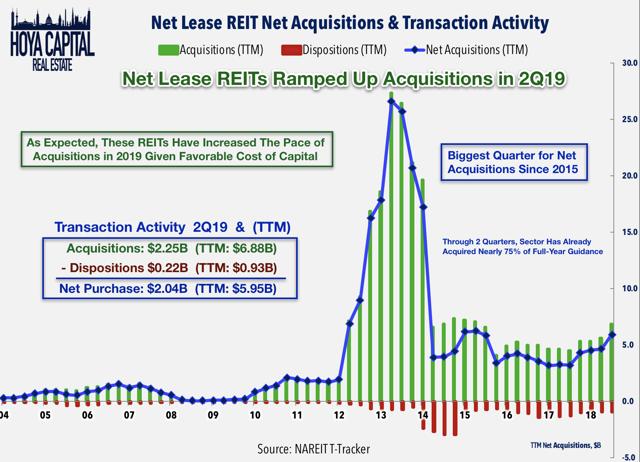 net lease REIT acquisitions