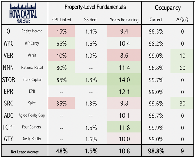 property fundamentals net lease reits