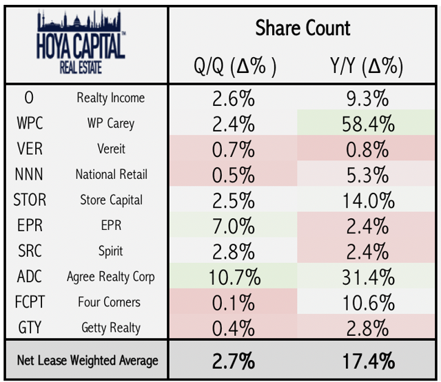 share count net lease