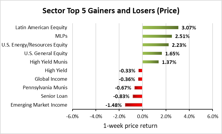 Weekly Closed-End Fund Roundup: ECC And OXLC Lose Air