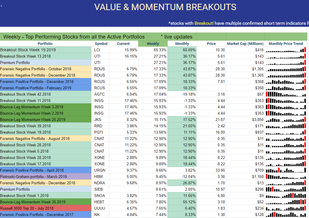 Top Piotroski-Graham Value Stocks For September 2019
