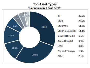 Mid-Cap Global Medical REIT Inc. Offers Income And Capital Appreciation