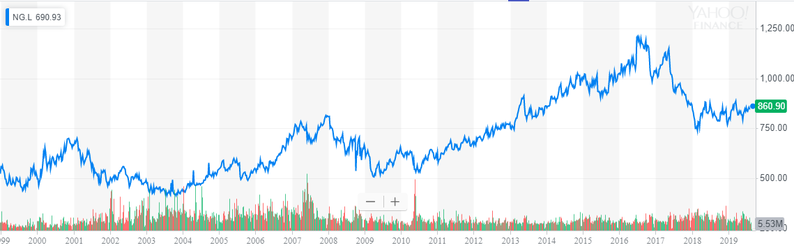 Grandpa Is Buying National Grid For Its 5.54% Yield, Discounted Price And Cheap GBP