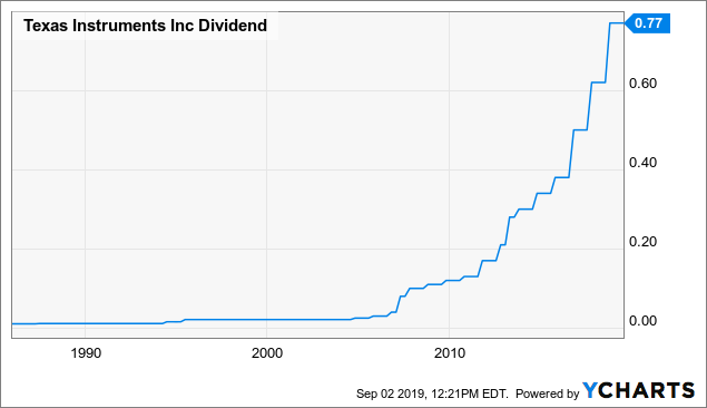 Texas Instruments: Dividend Stock Cashing In On 'Internet Of Things' Boom