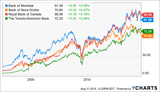 Why Toronto-Dominion Bank Is My No. 1 Canadian Bank