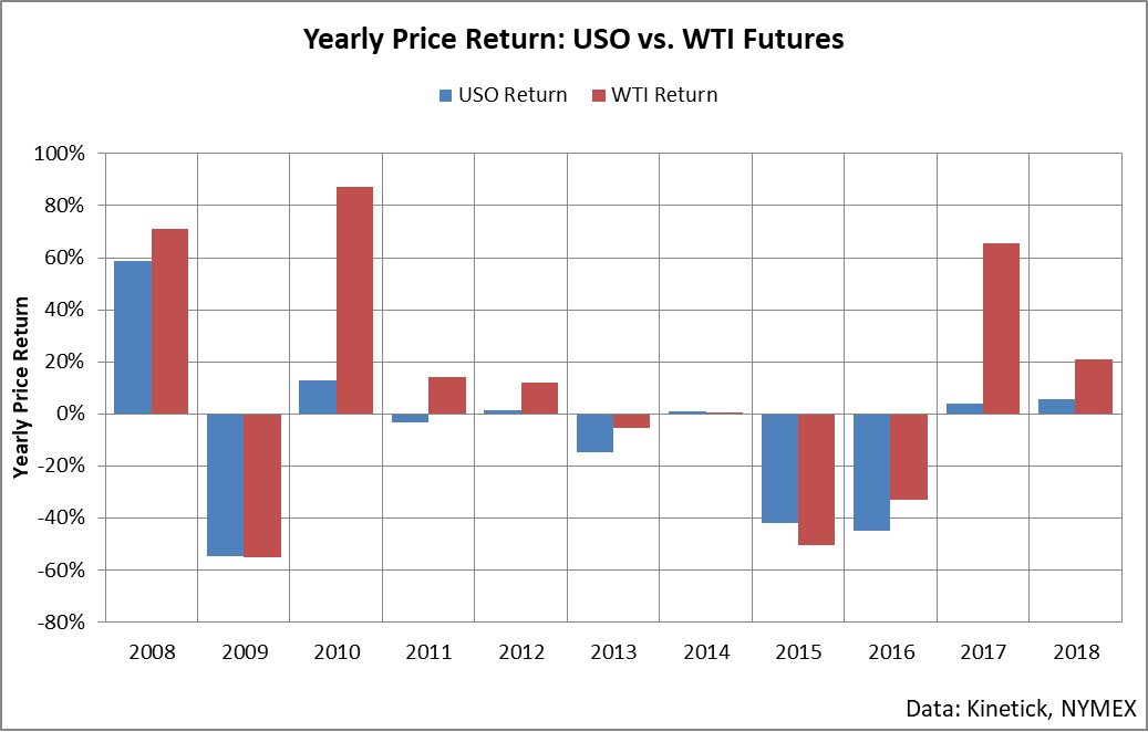 USOI: Capture Dividends In The Long Crude Trade