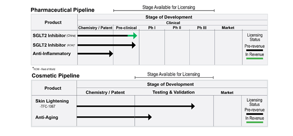 Sirona Biochem: Breakthrough
