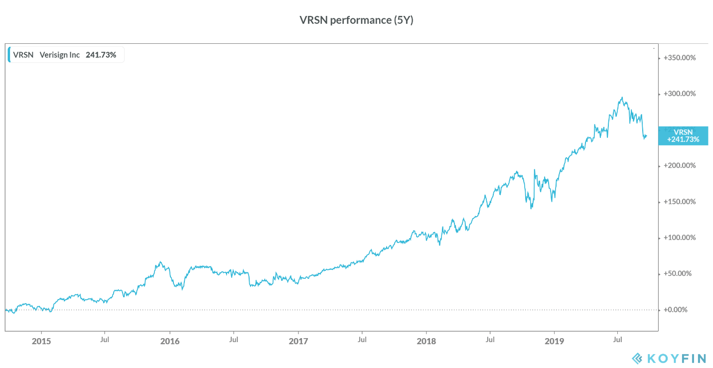 Verisign: An Overvalued Company With A Strong Moat
