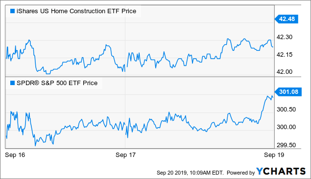 A Closer Look At Reported Strong Homebuilder Sentiment