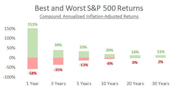 The Most Deceiving Chart For Stock Investors